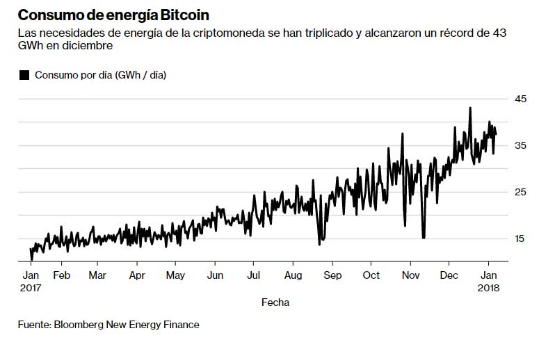 Tabla de consumo de energía por minar bitcoin