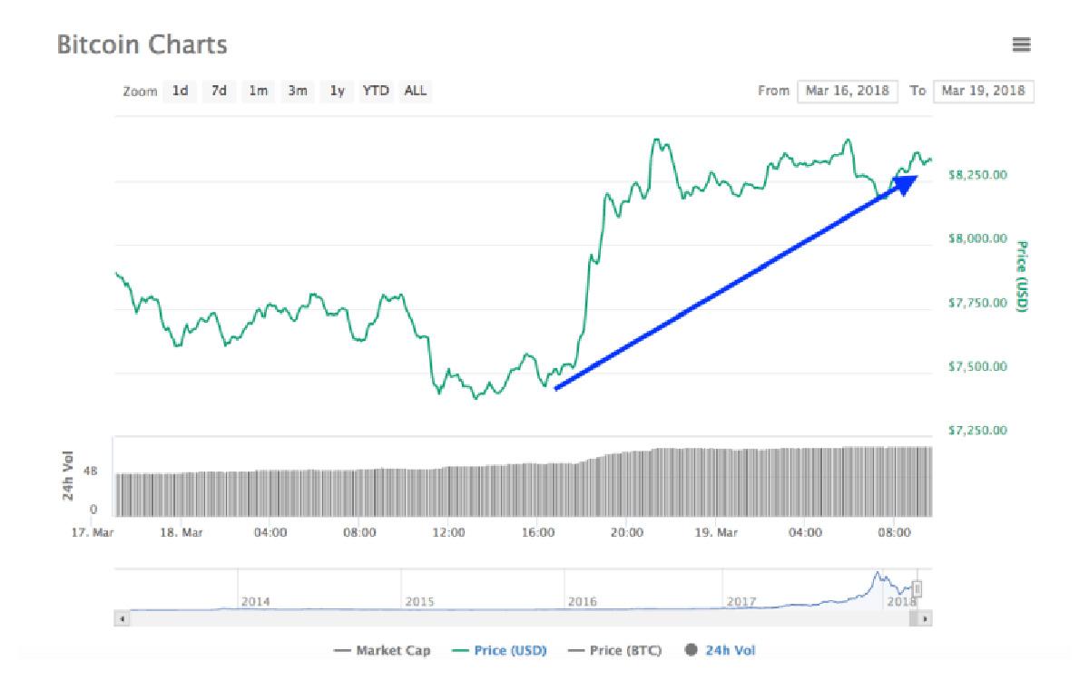 Bitcoin y demás criptomonedas suben de precio. Entérate por qué
