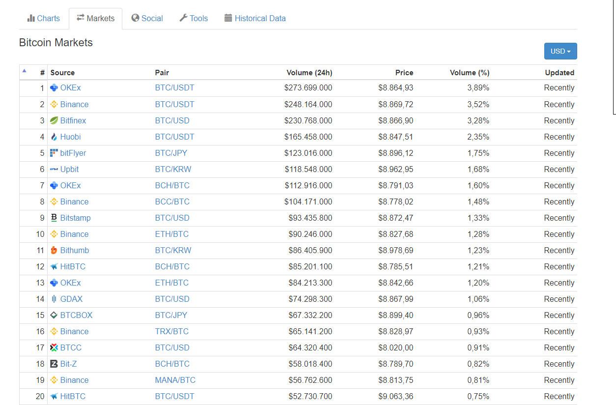 pirkti bitcoin moneysupermarket uždirbkite pinigų prekybos bitcoins