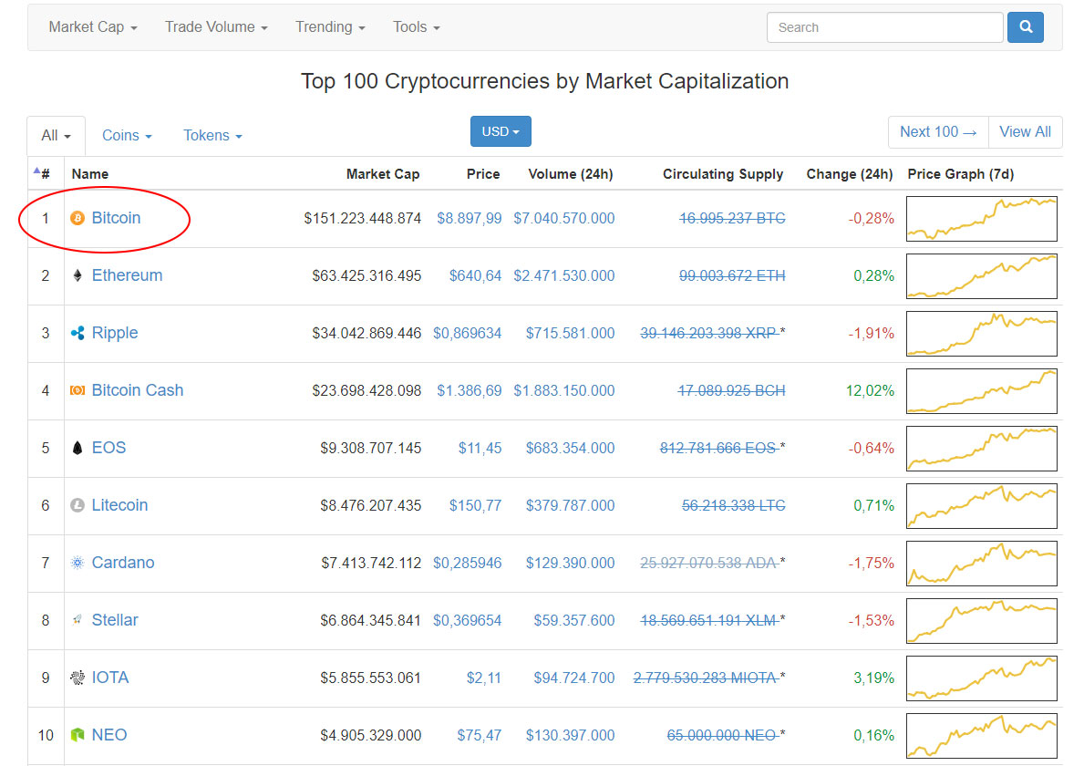 Vista de las 10 principales criptomonedas en coinmarketcap