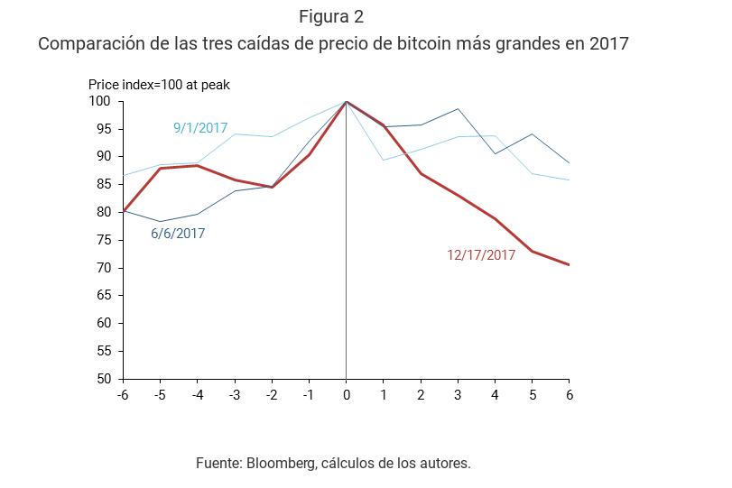 Informe de la Reserva Federal demuestra que el comercio de futuros de Bitcoin arrastró a la baja sus precios