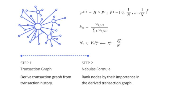Nebulosa blockchain