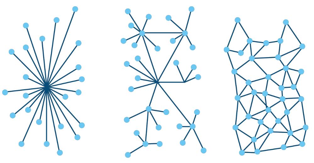 Diferentes tipos de redes en la blockchain