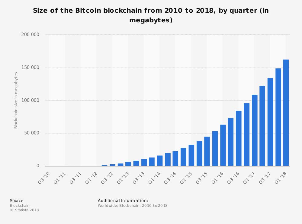 Tamaño de la cadena de bloques de Bitcoin de 2010 a 2018
