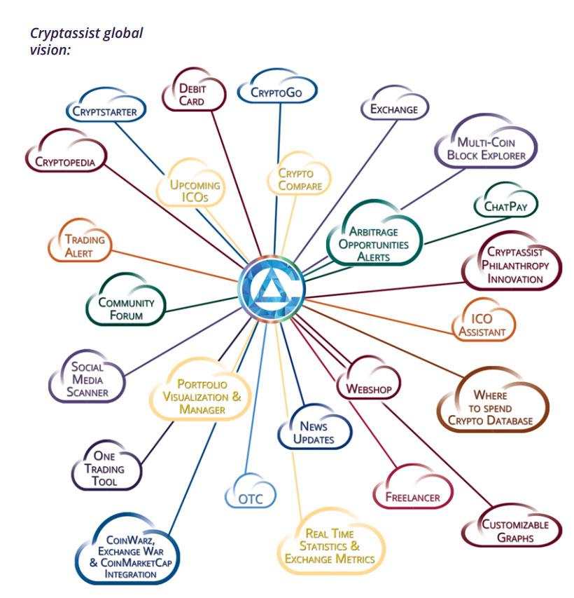 Visión del ecosistema de Cryptassist