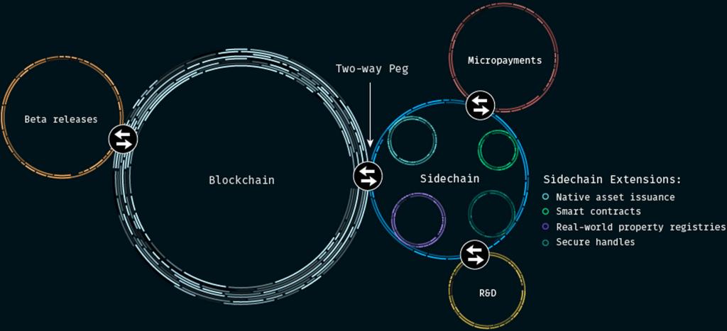Sidechain: Explicación gráfica