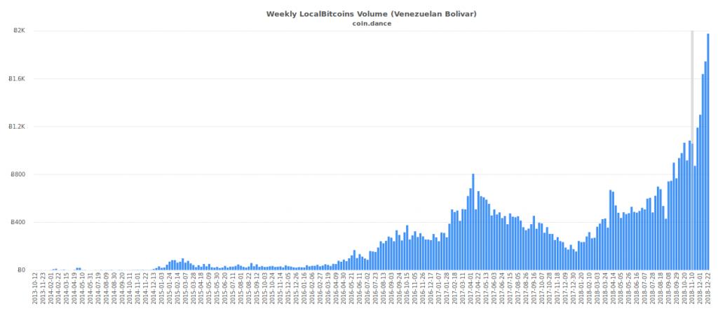Histórico de ventas de Bitcoin en Venezuela