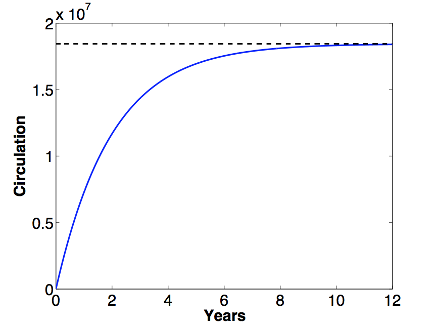 Gráfica de circulación de XMR
