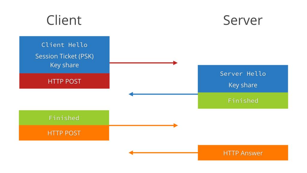 Esquema de comunicación en TLS