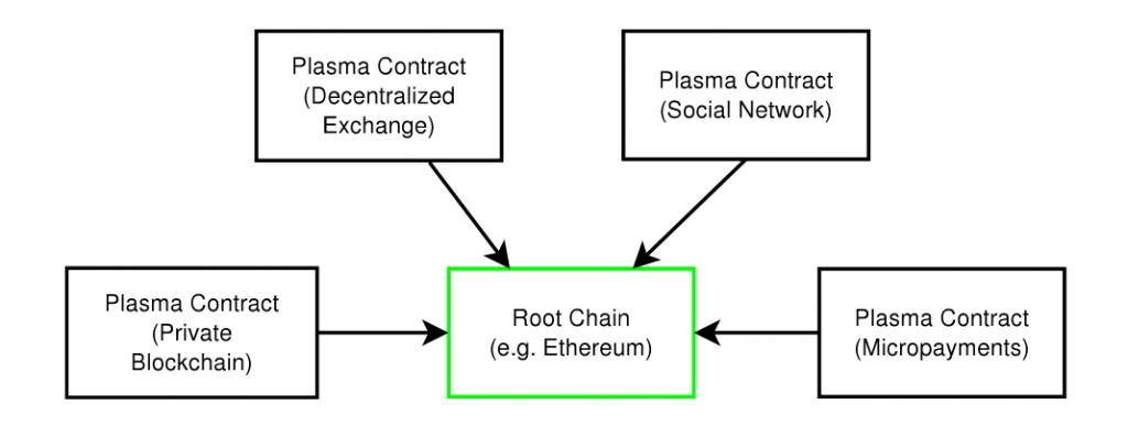 Esquema de Blockchains en Plasma