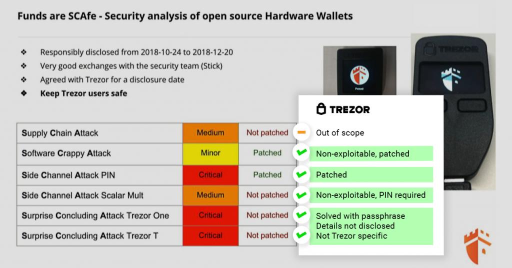 Cuadro de vulnerabilidades corregido por Trezor