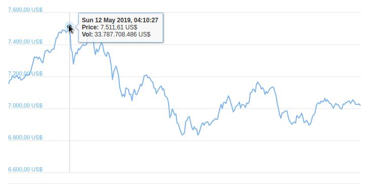 bitcoin-7500