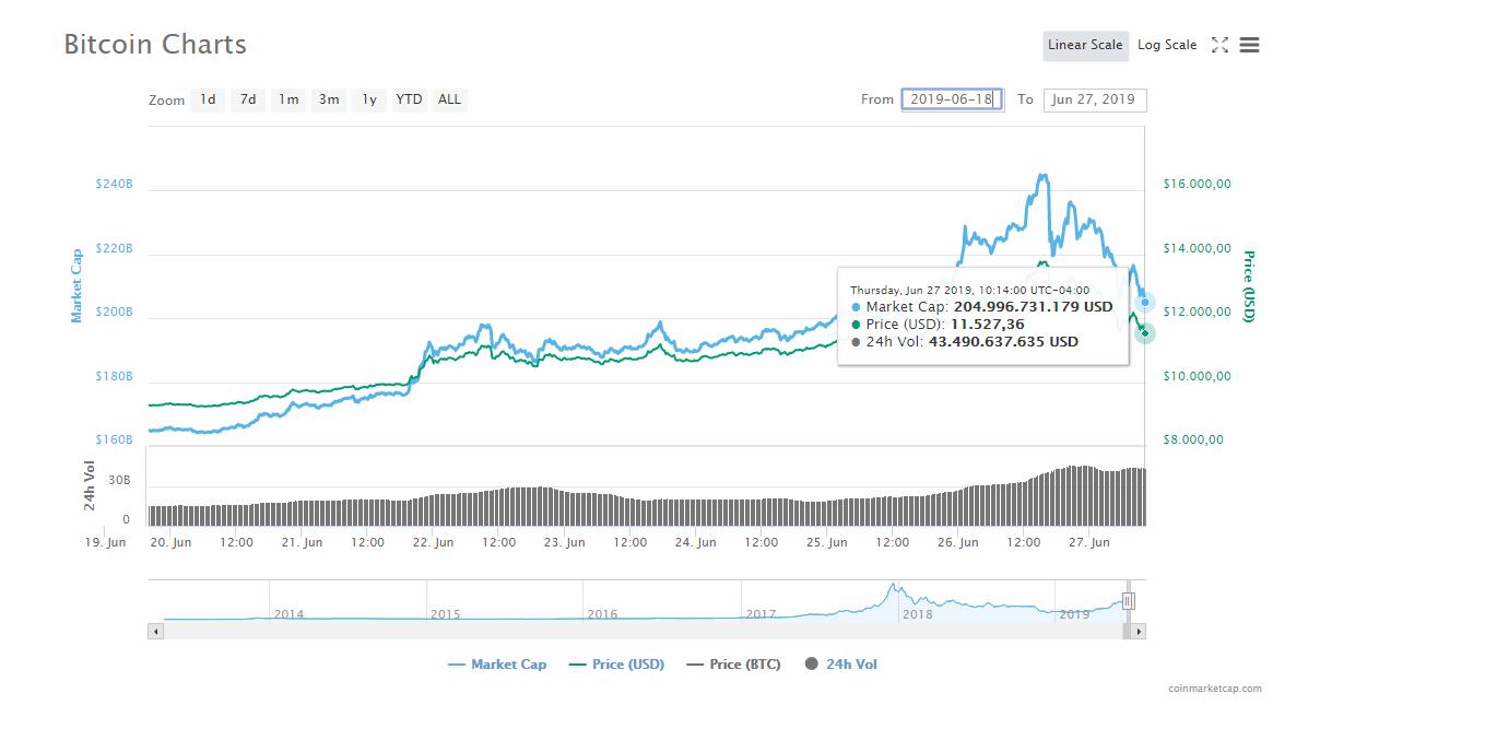 Bitcoin cae por debajo de los 12.000 dólares estadounidenses luego de grandes movimientos