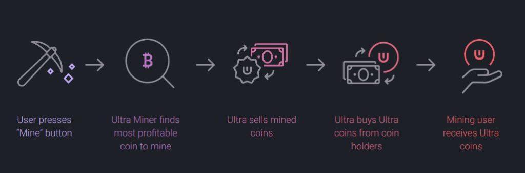 Proceso de manejo de la plataforma ULTRA para el jugador