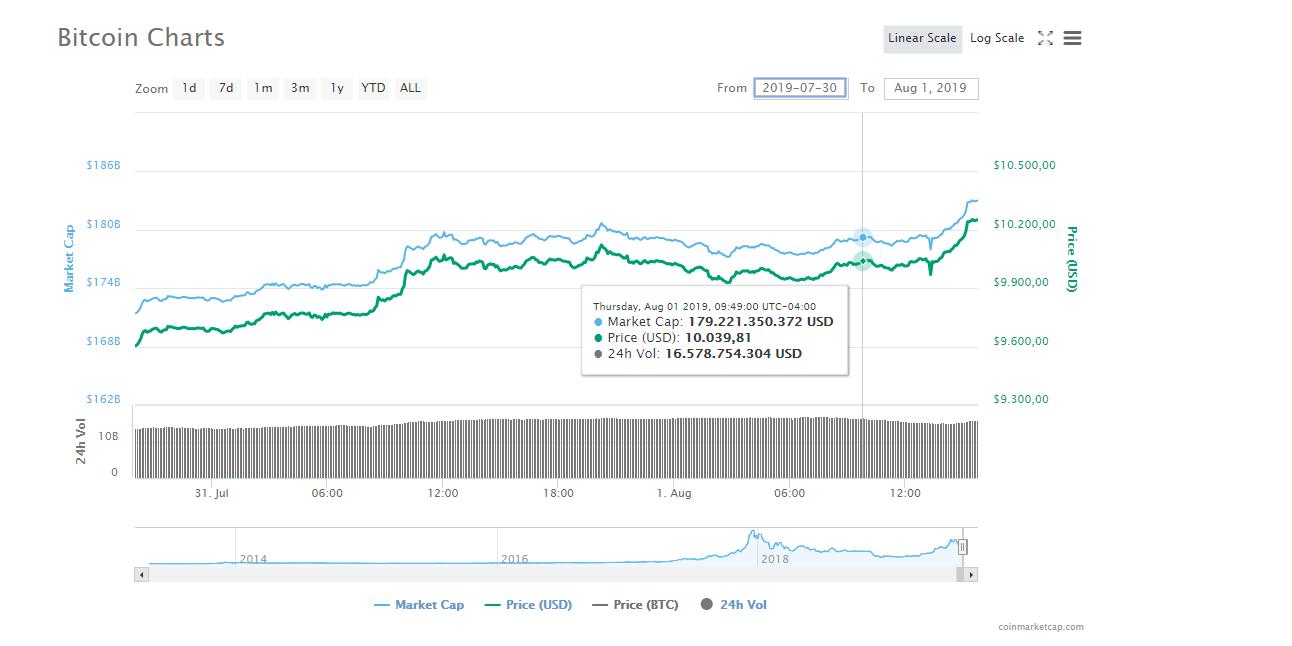 Bitcoin vuelve a subir luego del recorte de tasas por parte de la Reserva Federal de Estados Unidos
