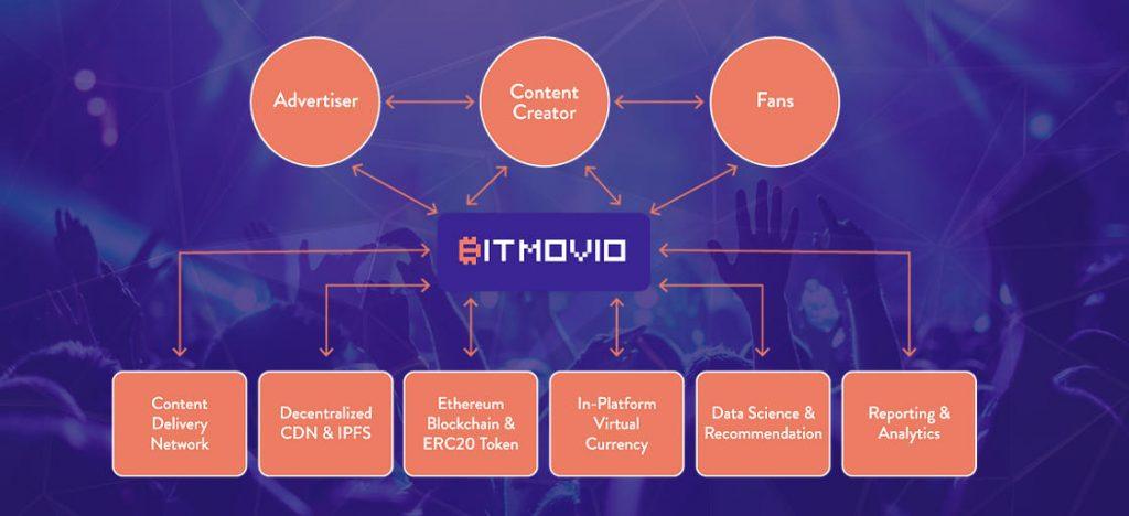 Organigrama de tecnologías de BitMovio, BitMovio la tecnología que lo hace posible