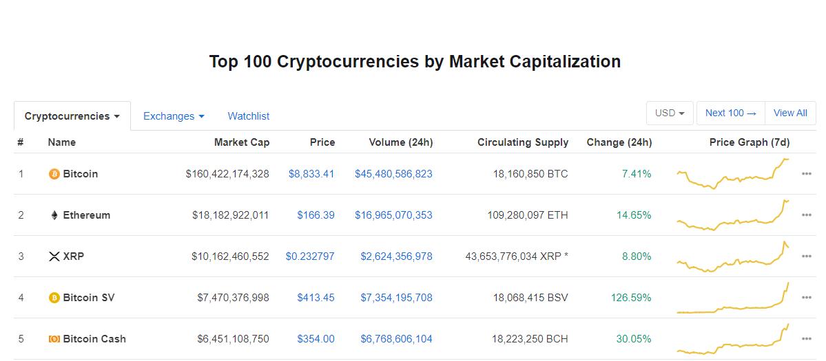 Top 5 de criptoactivos según coinmarketcap / 14 de Enero 8:30PM