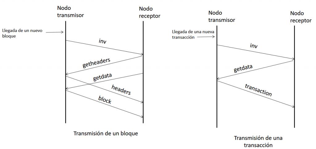 Transmisión de un bloque / Transmisión de una transacción