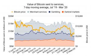 Covid-19 afectó pagos en Bitcoin para el mercado negro, según Chainalysis