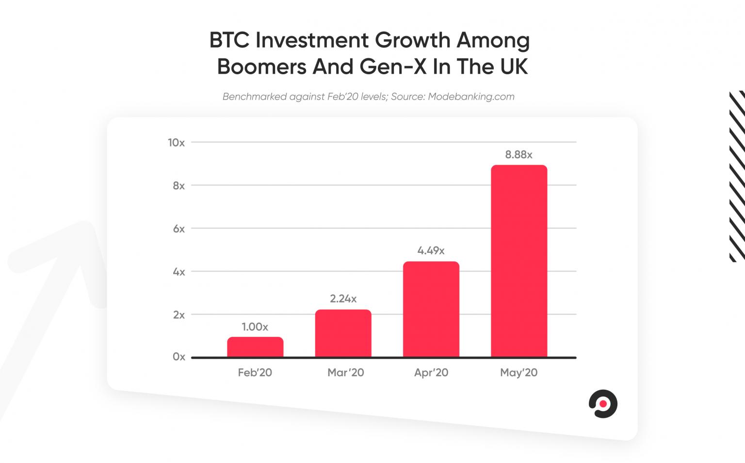 Bitcoin despierta el interés en varias generaciones para invertir