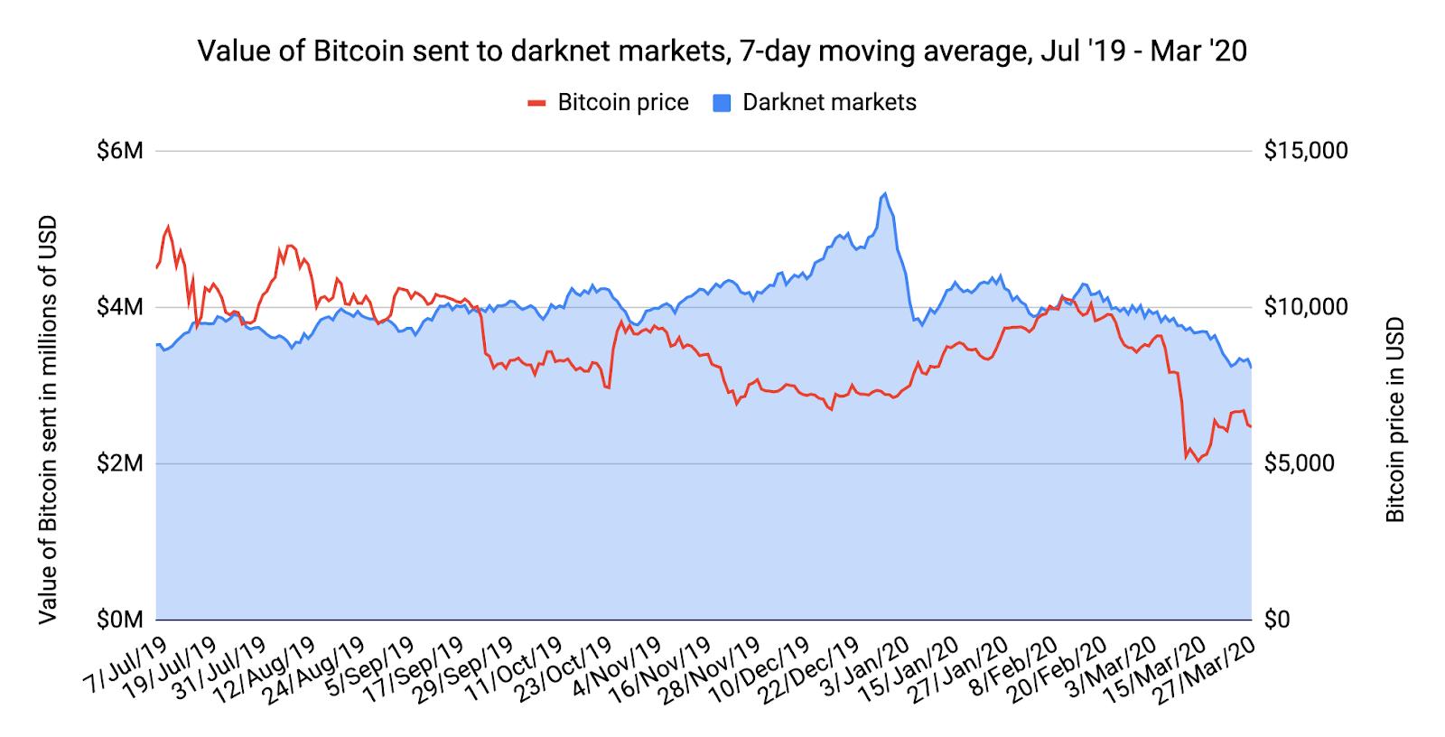 El 2020 fue un año de grandes ingresos para mercados de la darknet según Chainalysis