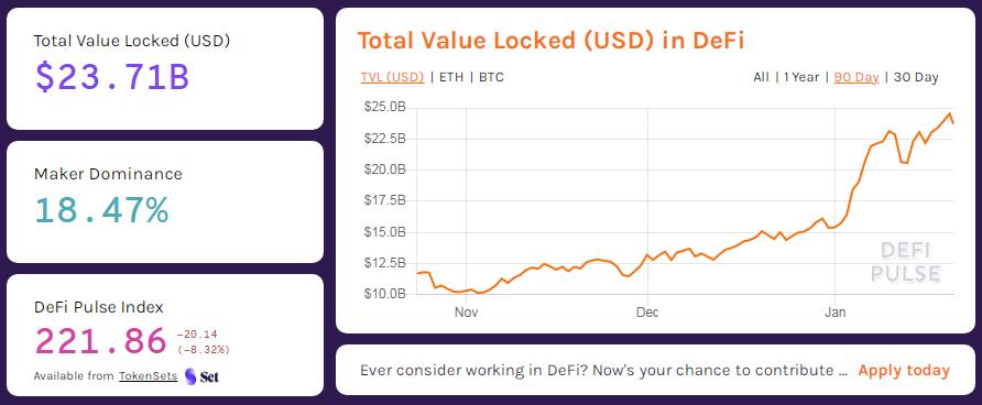 Valor Total Bloqueado DeFi
