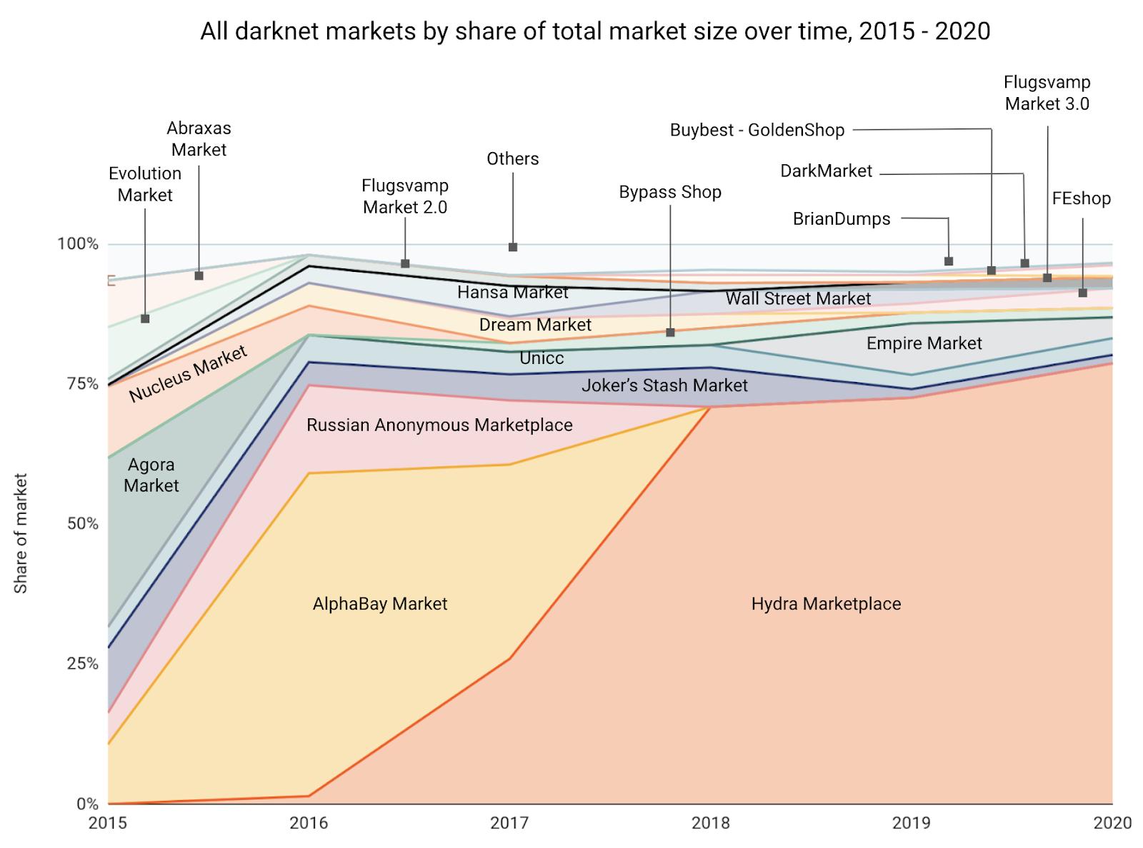 Mercados de la darknet lograron 1.7 billones de dólares en ganancias mediante criptomonedas para 2020